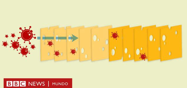 La estrategia del queso suizo para protegerte del coronavirus