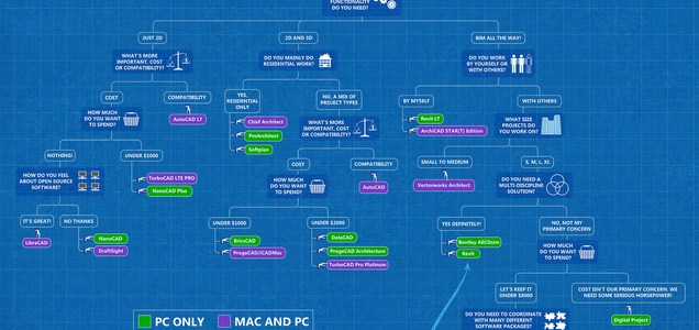 Architecture Software Tutorials: Which Are The Best Out