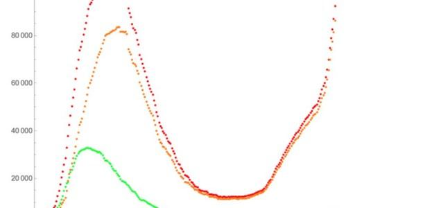 Cosa rivelano le curve della seconda ondata di Covid-19