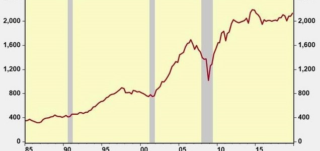 Perché il sistema capitalistico è praticamente morto