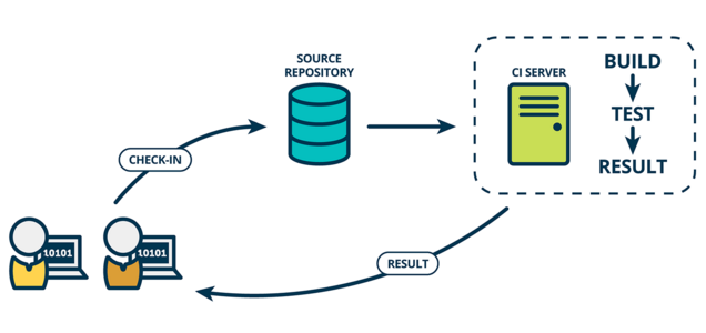 Continuous Delivery, DevOps and Release Management